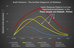 Kraft Curves Cummins 300x193 - Insulin Resistance - Causes, Effects, Management & Reversal