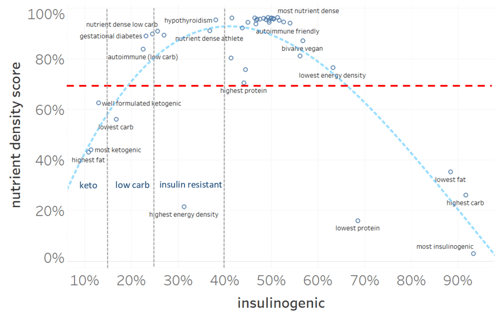 insulin load vs nutrient density - Understanding The Glycemic Index, Glycemic Load & Insulin Load