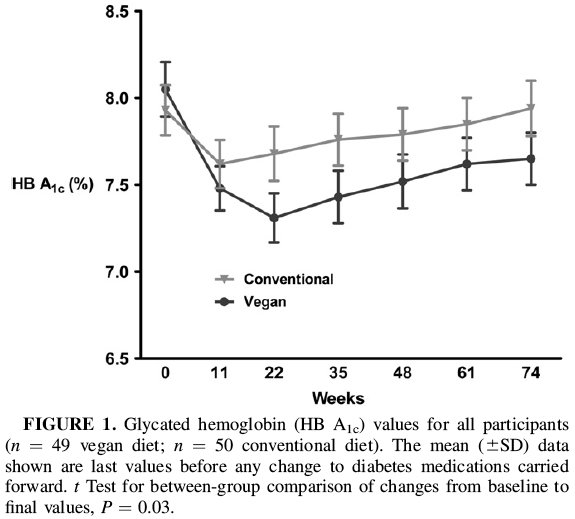 barnard graph - The Sweet Science of Diabetes Reversal