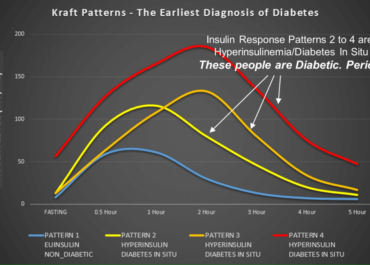 How To Check Per Meal Carb Tolerance For LCHF Diet?