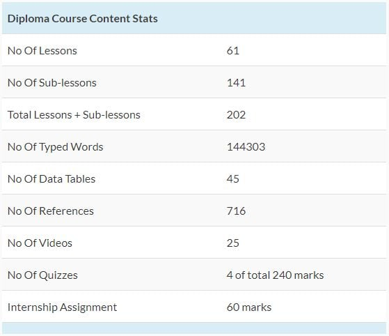 course stats 5 - Online Keto Coach Low Carb Diploma Certification India